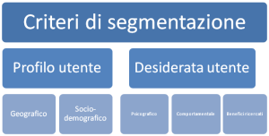 criterisegmentazione
