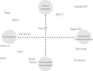 Esempio di mappa concorrenza auto anni 90
